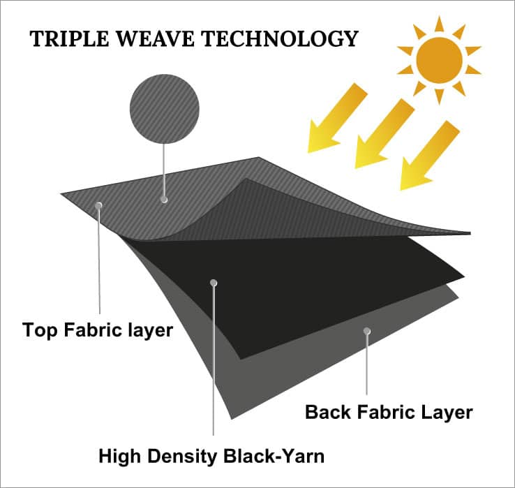 Blackouts Direct Triple Weave Technology for Blackout Fabric